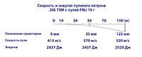 Характеристики пули .366 ТКМ